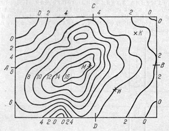 Горизонтали и их схема