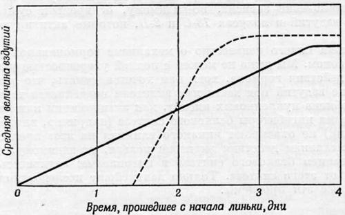 Естественная последовательность образования вздутий в локусе 18-С хромосомы