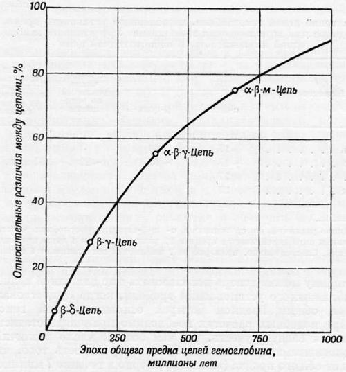 Сравнение цепей гемоглобина, позволяющее установить время для эффективного замещения