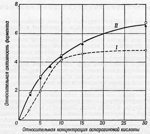 Утрата ферментами чувствительности к ингибитору, сохраняя способность к взаимодействию со своими субстратами